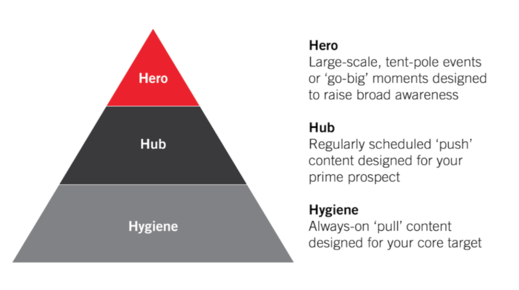Content Marketing: Piramide Hero Hub Hygiene