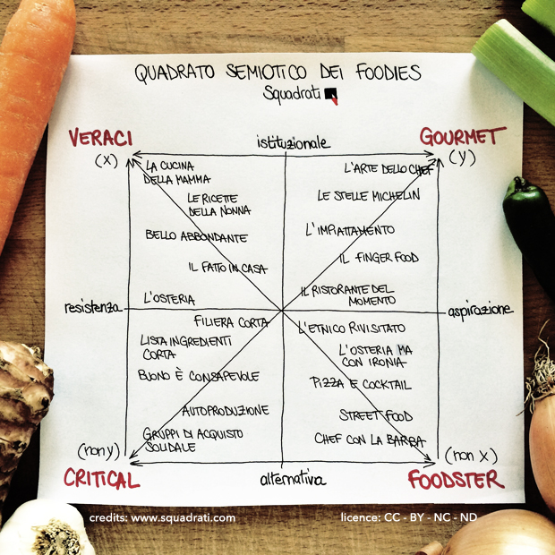 quadrato_semiotico_foodies_