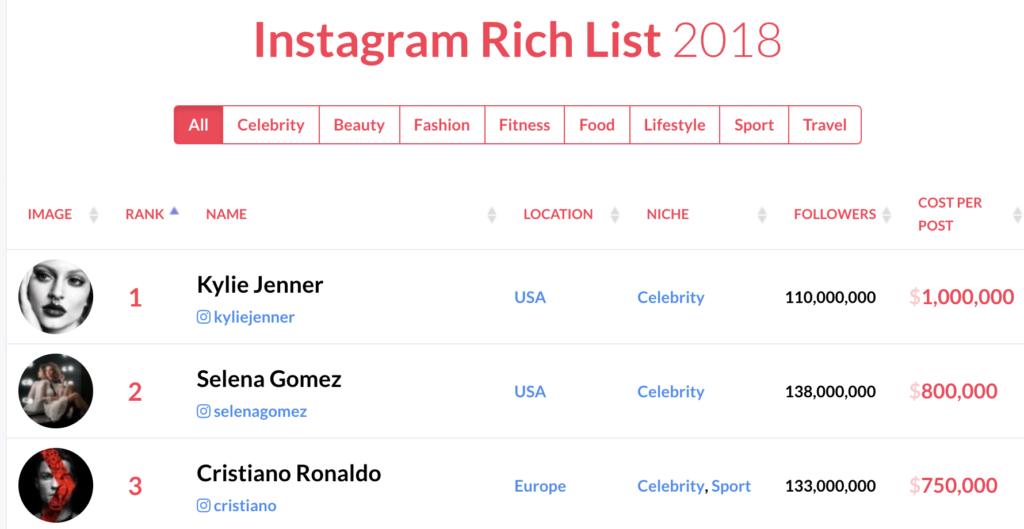 Sara Ferrario Instagram Rich List 2018