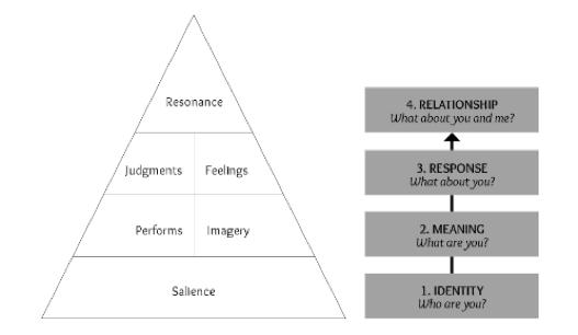 Sara Ferrario Piramide di Keller