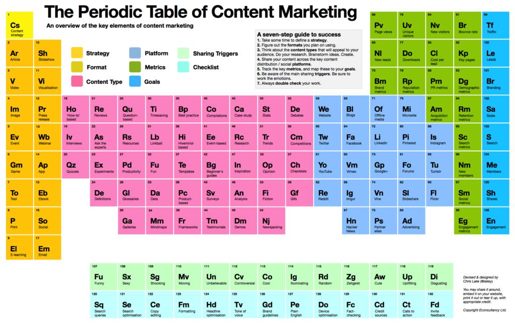 Sara Ferrario The Periodic Table of Content Marketing