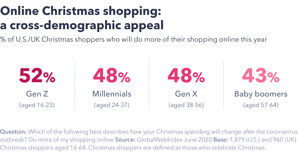 Sara Ferrario Online Christmas shopping